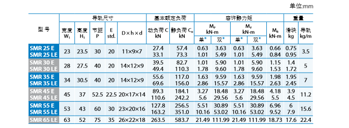 PMI直线导轨价格